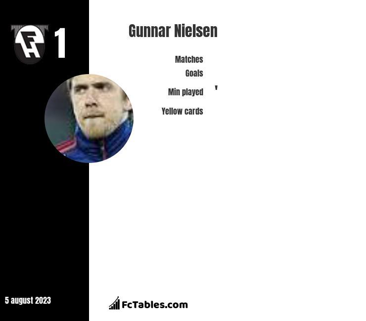 Gunnar Nielsen infographic