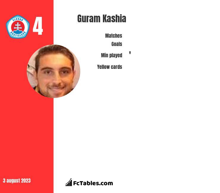 Guram Kashia infographic