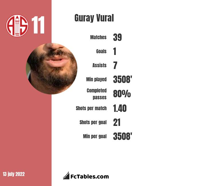 Guray Vural infographic statistics for Gaziantep BB