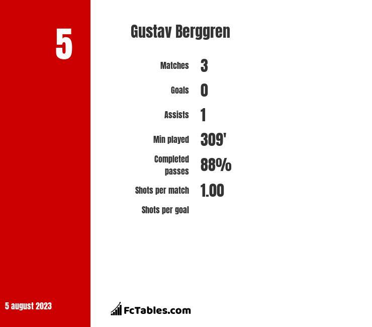 Gustav Berggren infographic