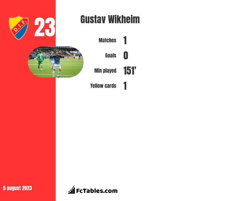 Gustav Wikheim infographic