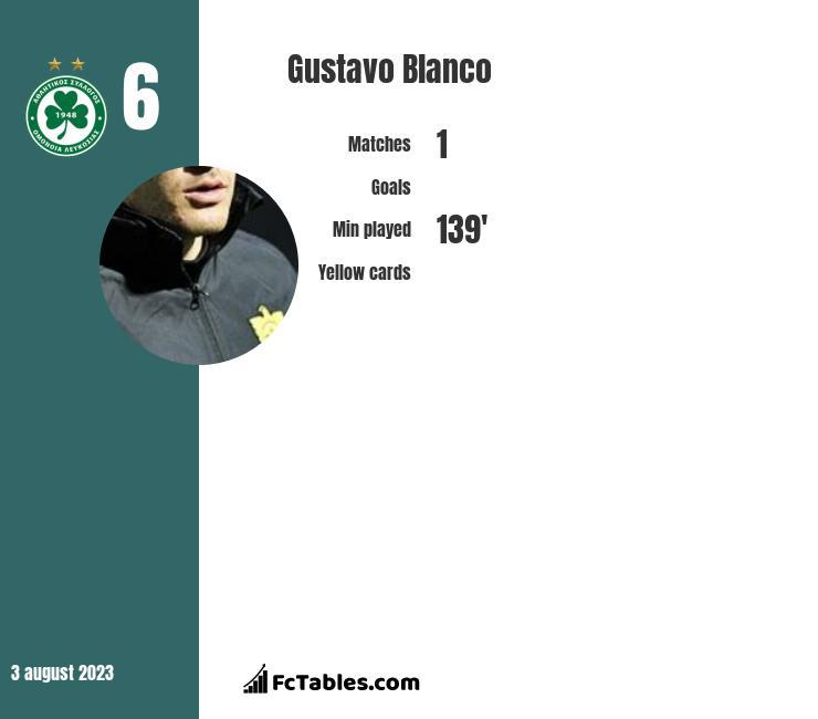 Gustavo Blanco infographic