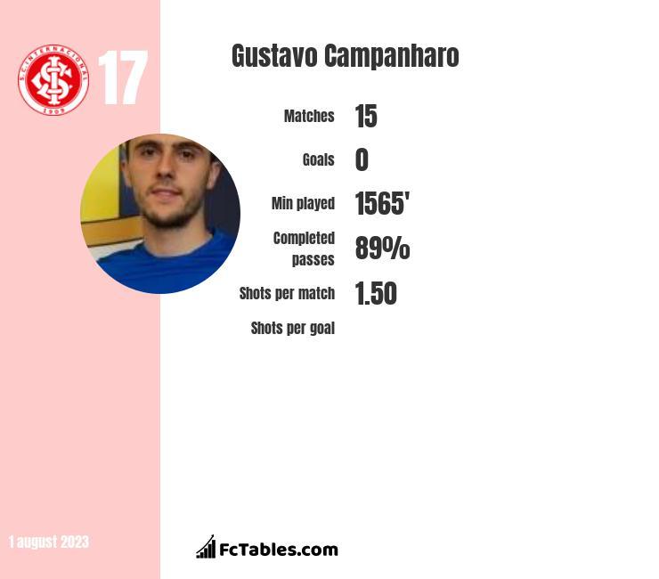 Gustavo Campanharo infographic