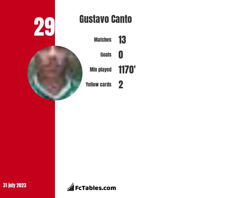 Gustavo Canto infographic