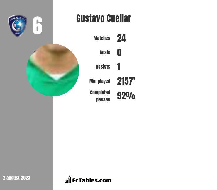 Gustavo Cuellar infographic
