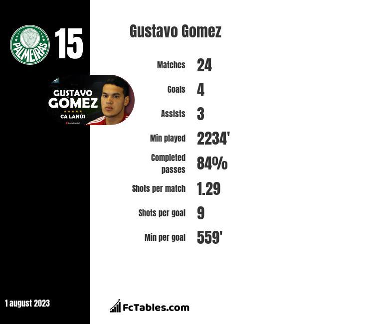 Gustavo Gomez infographic