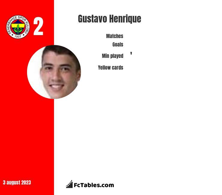 Gustavo Henrique infographic