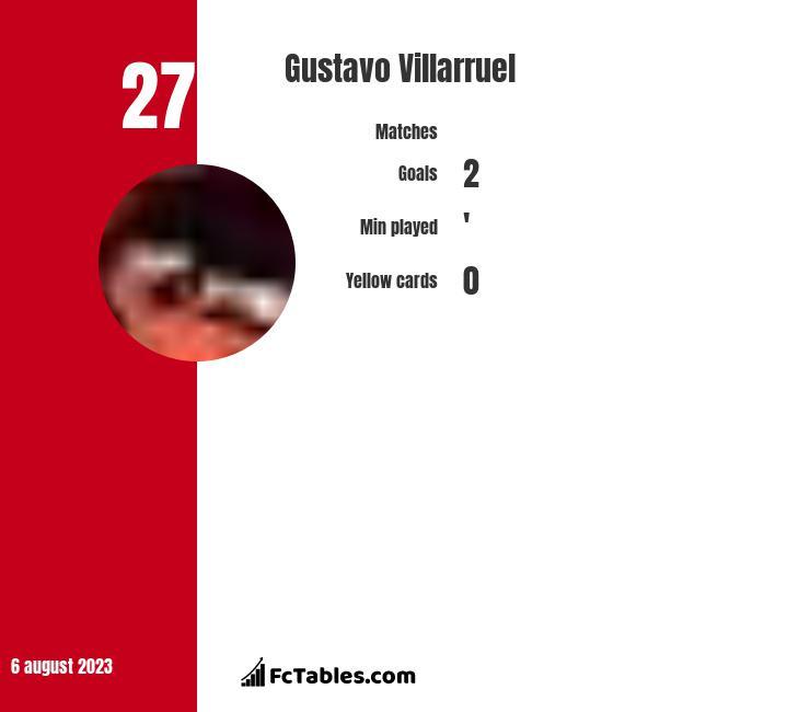 Gustavo Villarruel stats