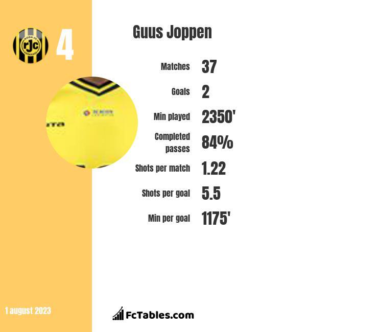 Guus Joppen infographic