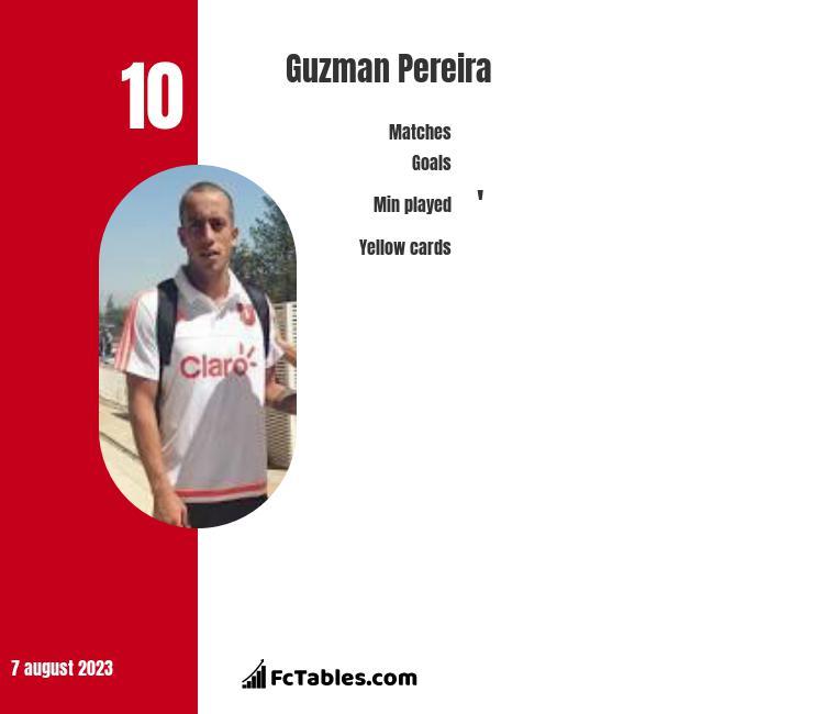 Guzman Pereira infographic