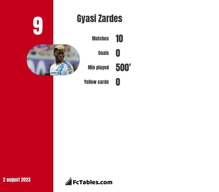 Gyasi Zardes infographic