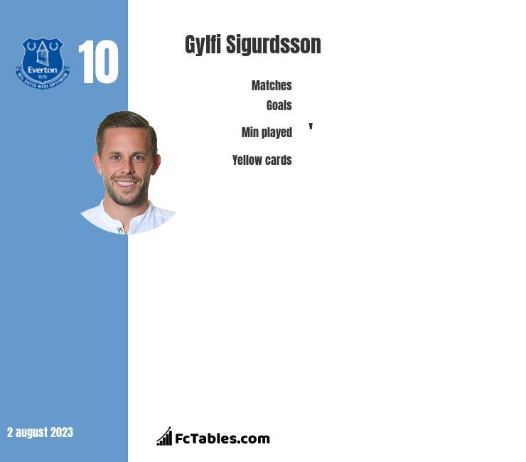 Gylfi Sigurdsson infographic statistics for Swansea