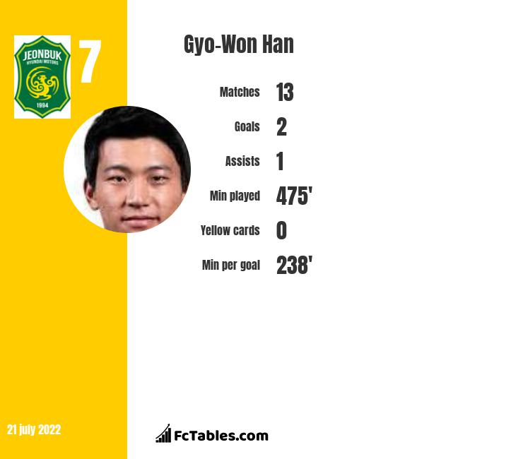 Gyo-Won Han infographic