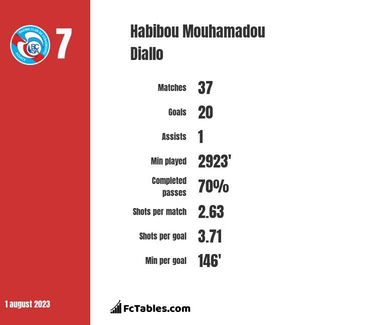 Habibou Mouhamadou Diallo infographic