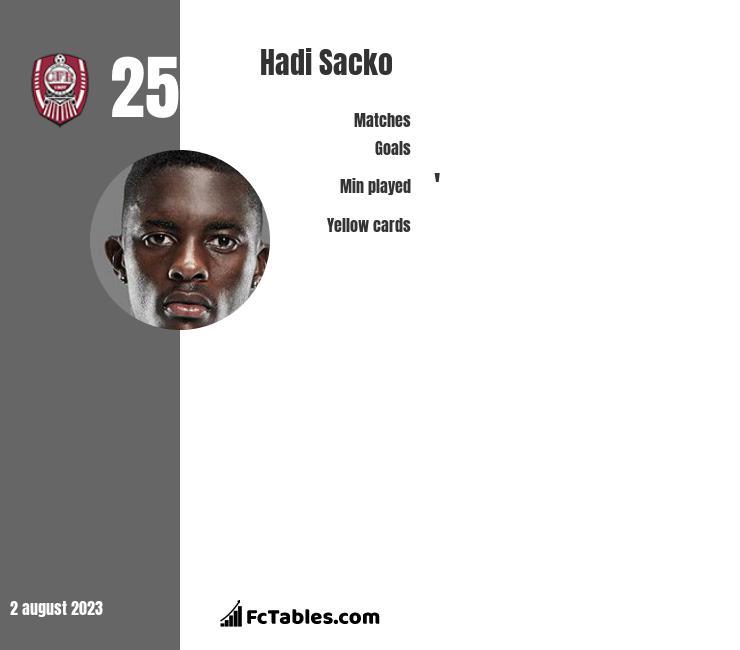 Hadi Sacko infographic