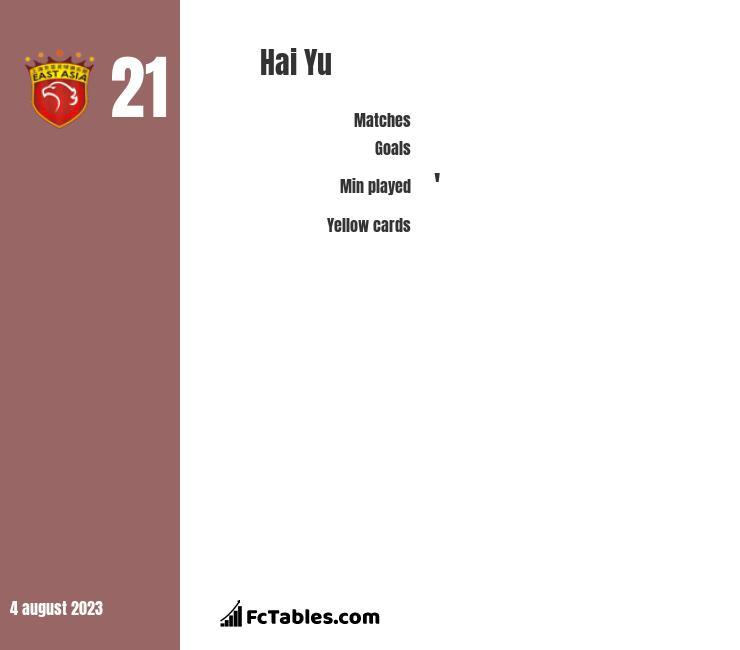 Hai Yu infographic