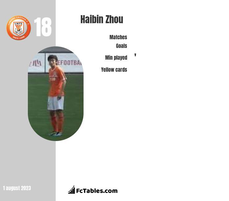 Haibin Zhou infographic