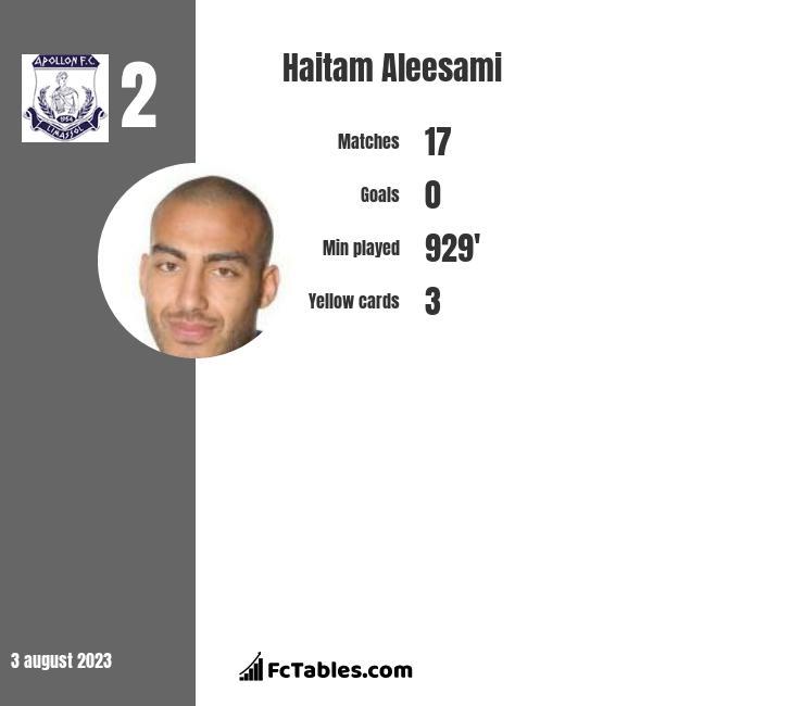 Haitam Aleesami infographic