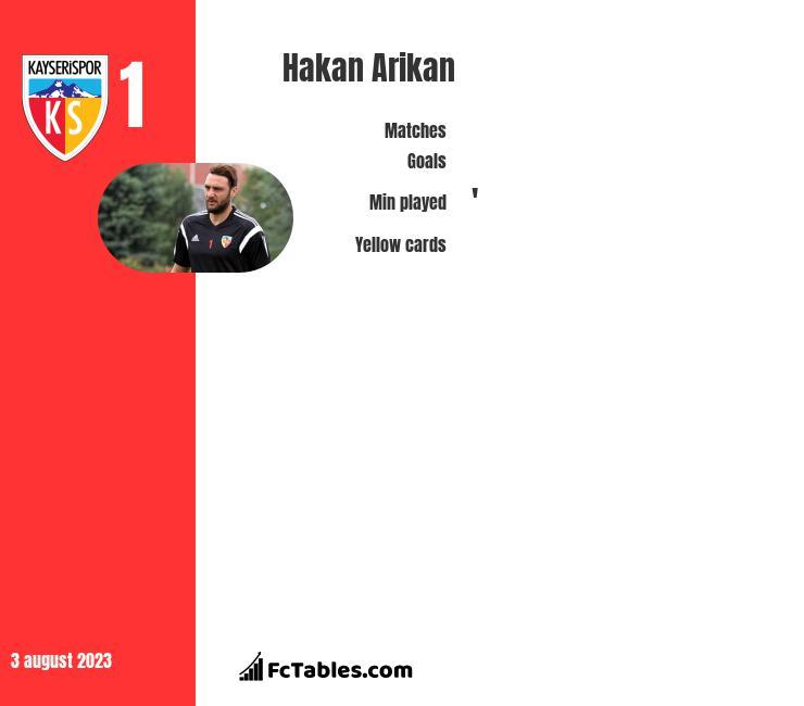 Hakan Arikan infographic