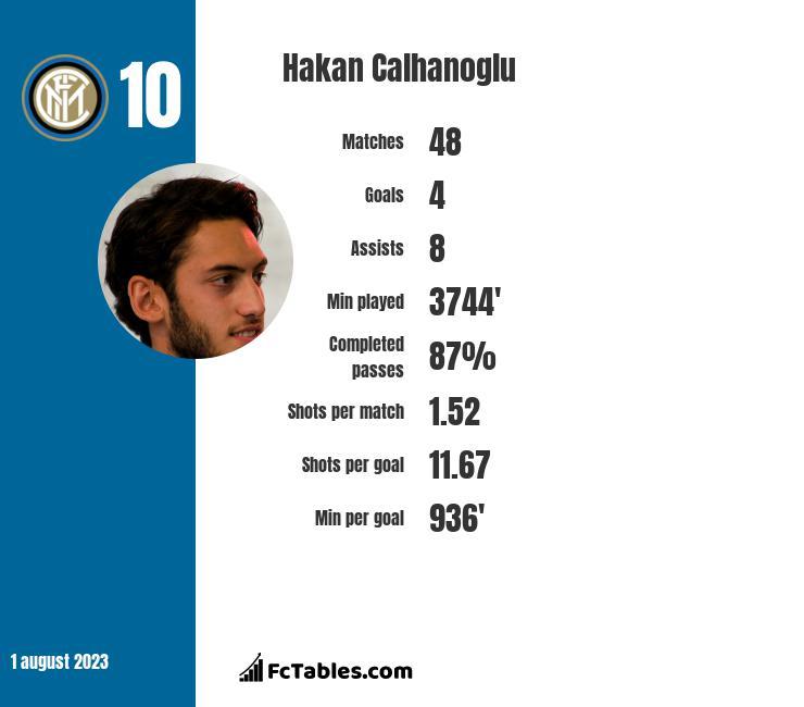 Hakan Calhanoglu stats