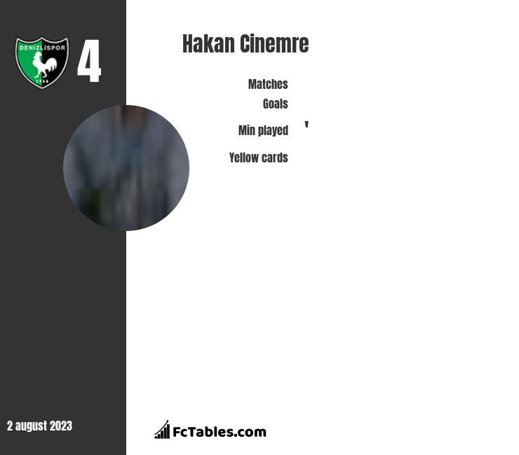Hakan Cinemre infographic