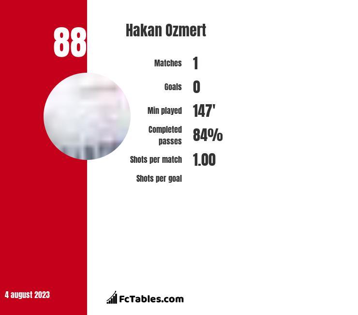 Hakan Ozmert infographic