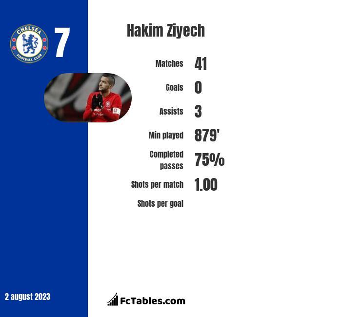 Hakim Ziyech infographic statistics for Ajax