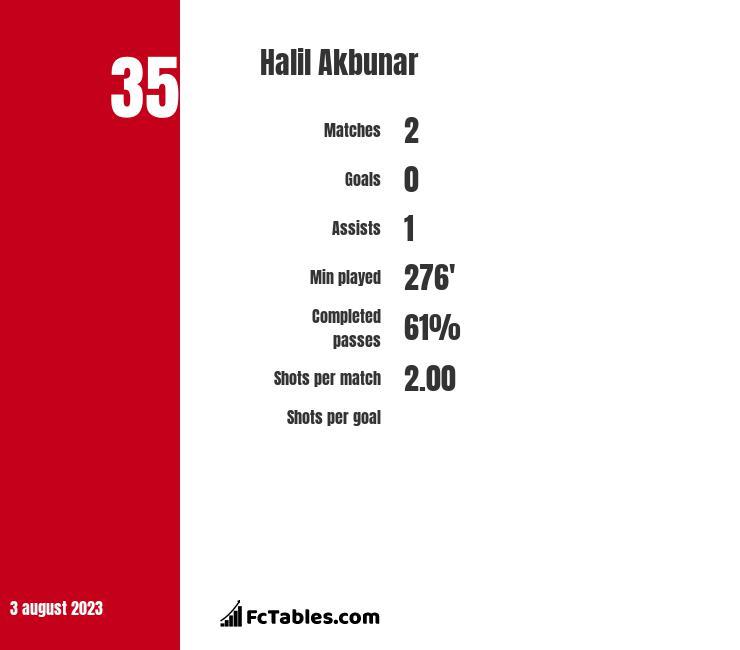 Halil Akbunar infographic