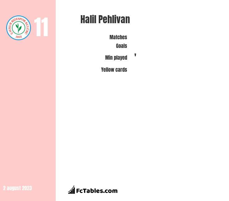 Halil Pehlivan infographic