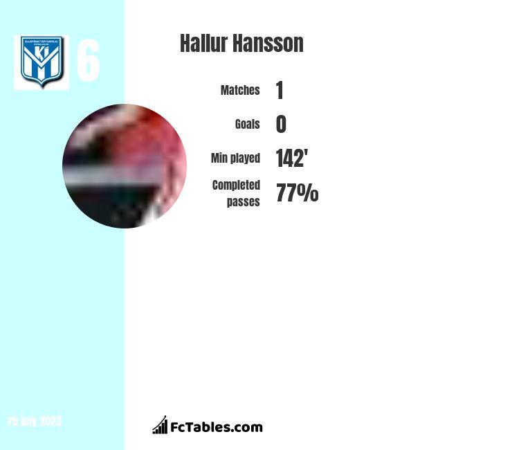 Hallur Hansson infographic