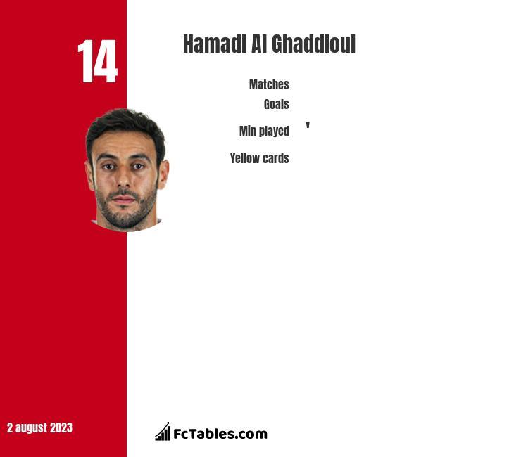 Hamadi Al Ghaddioui infographic