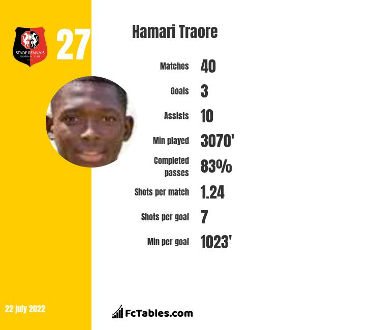 Hamari Traore infographic
