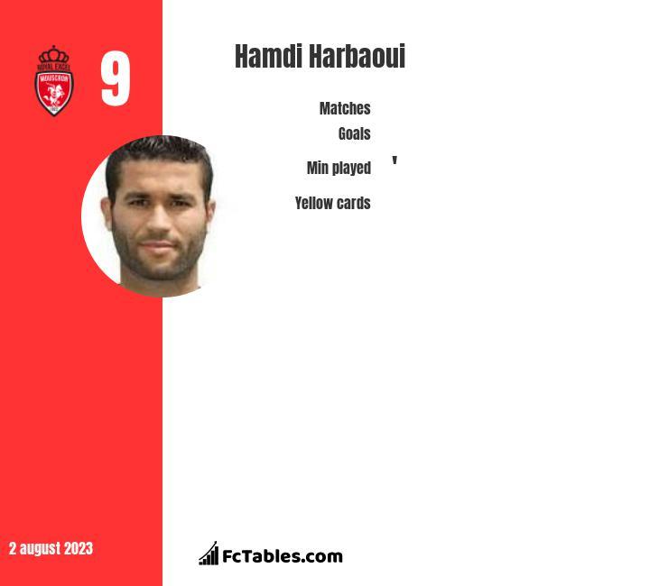 Hamdi Harbaoui infographic