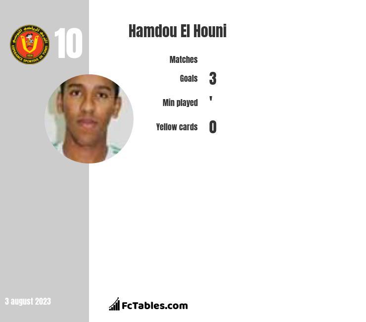 Hamdou El Houni infographic