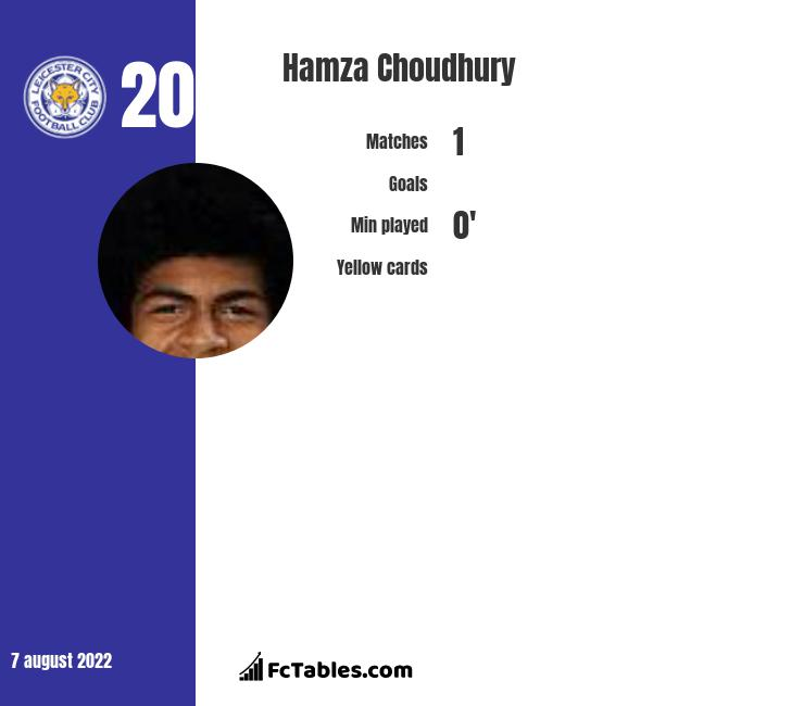 Hamza Choudhury infographic statistics for Leicester City