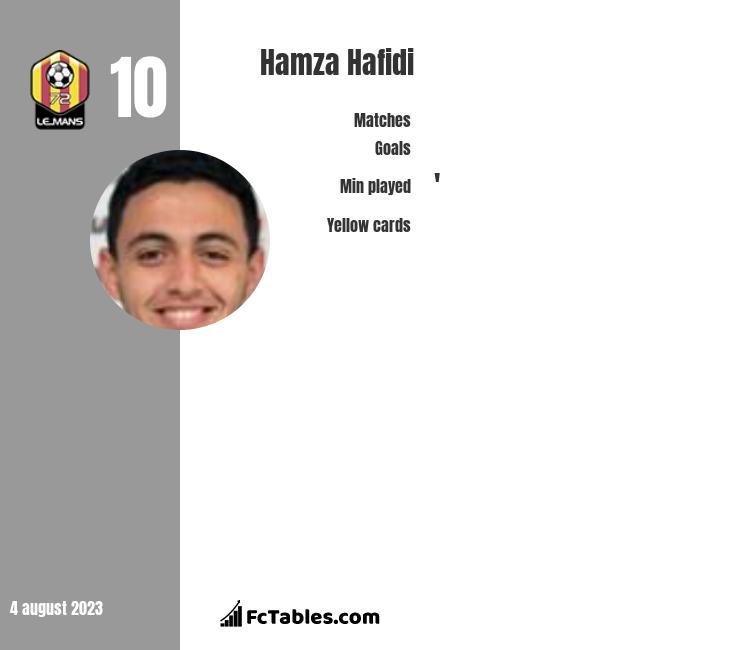 Hamza Hafidi infographic