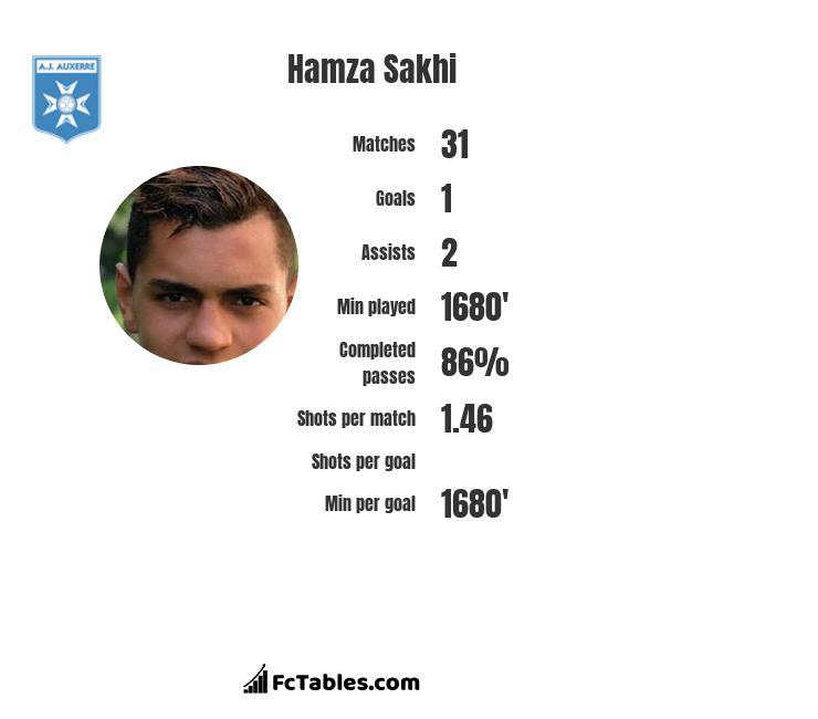 Hamza Sakhi infographic