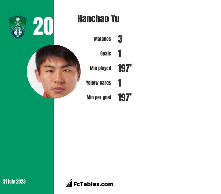 Hanchao Yu infographic statistics for Guangzhou Evergrande