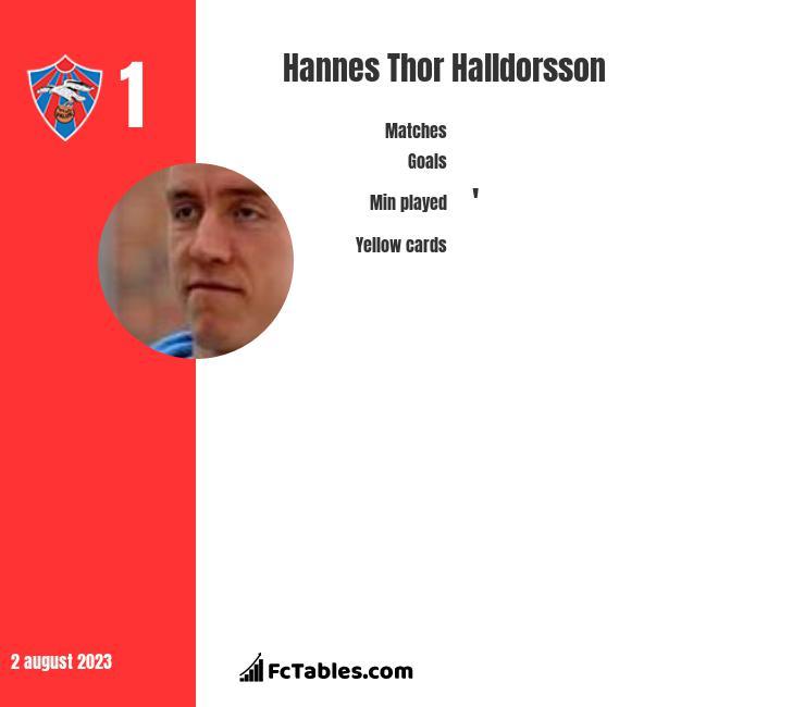 Hannes Thor Halldorsson infographic