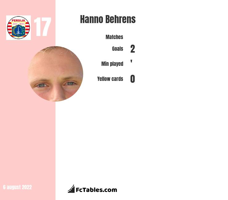 Hanno Behrens infographic