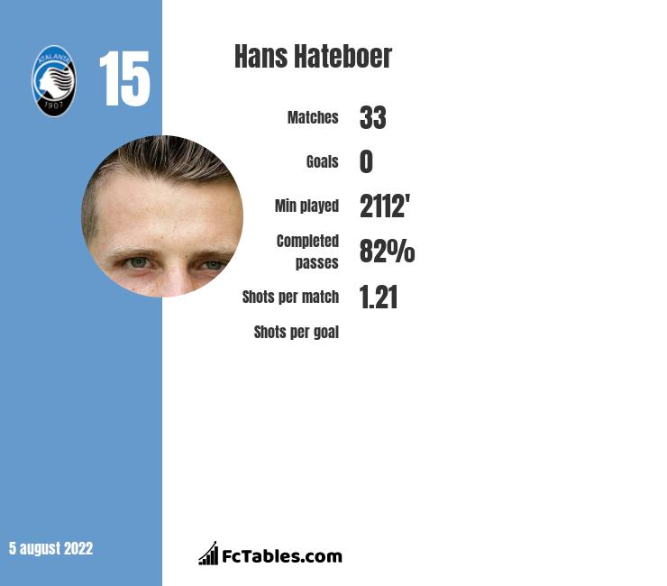 Hans Hateboer infographic