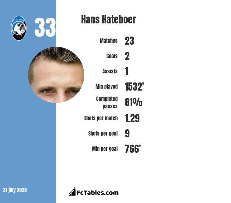 Hans Hateboer infographic