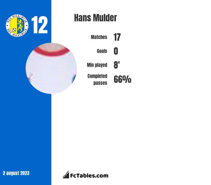 Hans Mulder infographic