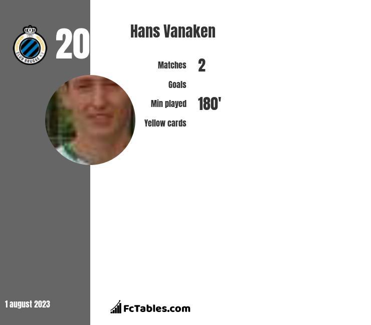 Hans Vanaken infographic