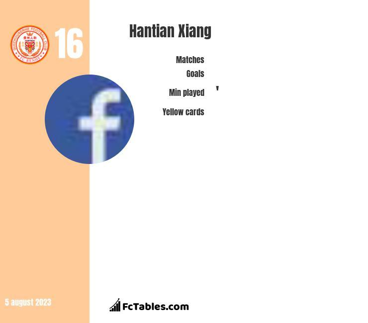Hantian Xiang infographic
