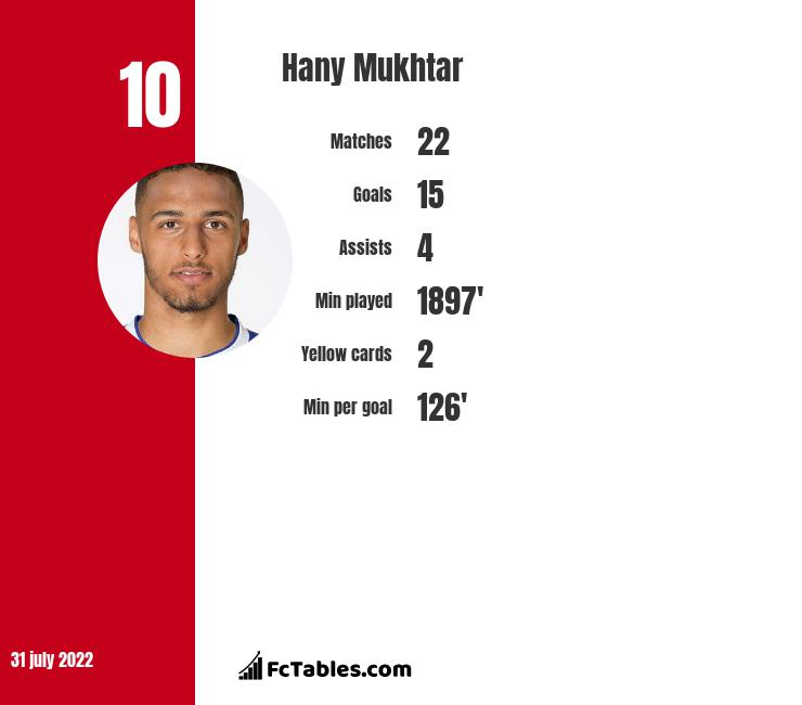 Hany Mukhtar infographic