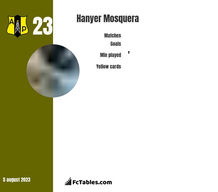 Hanyer Mosquera infographic