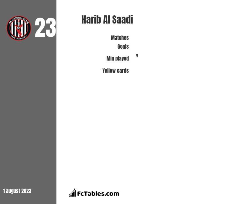 Harib Al Saadi infographic