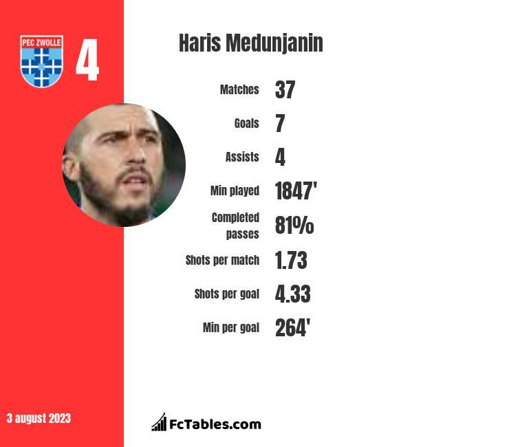 Haris Medunjanin infographic