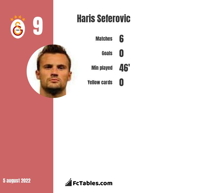 Haris Seferovic infographic